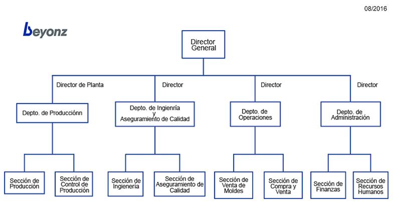 Organigrama De Nissan Mexicana >> About Us